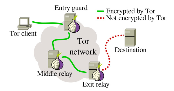 difference-tor-vpn
