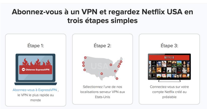 VPN pour Netflix US