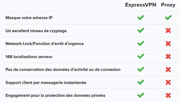 VPN ou Proxy