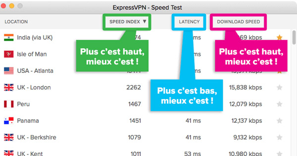 Test vitesse ExpressVPN