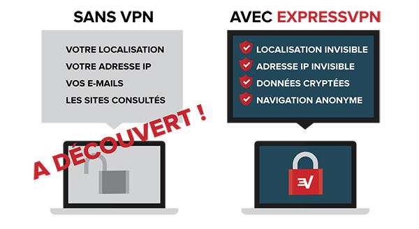 Comparatif meilleur VPN ExpressVPN Sécurité