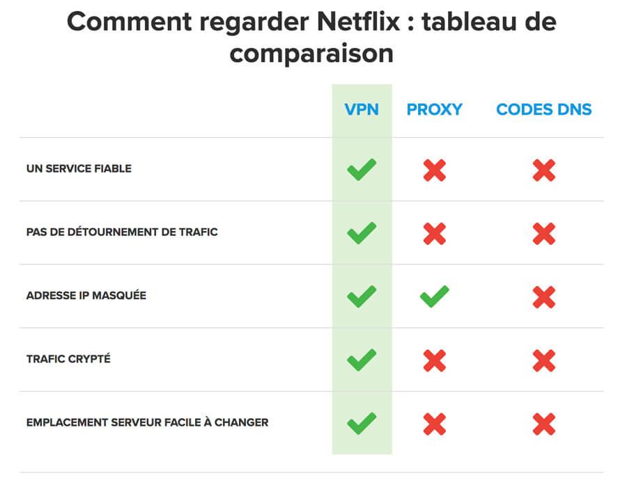Netflix-ExpressVPN